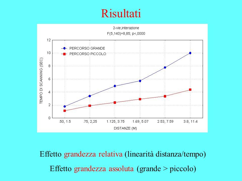 Risultati Effetto grandezza relativa (linearità distanza/tempo) Effetto grandezza assoluta (grande > piccolo)