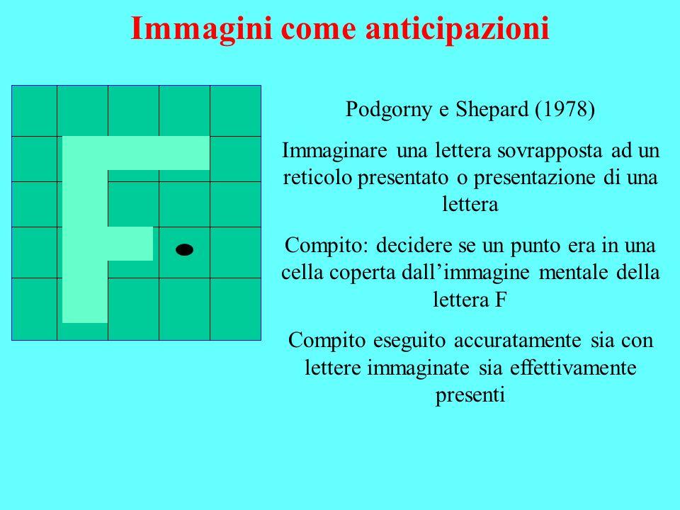 Immagini come anticipazioni Podgorny e Shepard (1978) Immaginare una lettera sovrapposta ad un reticolo presentato o presentazione di una lettera Comp