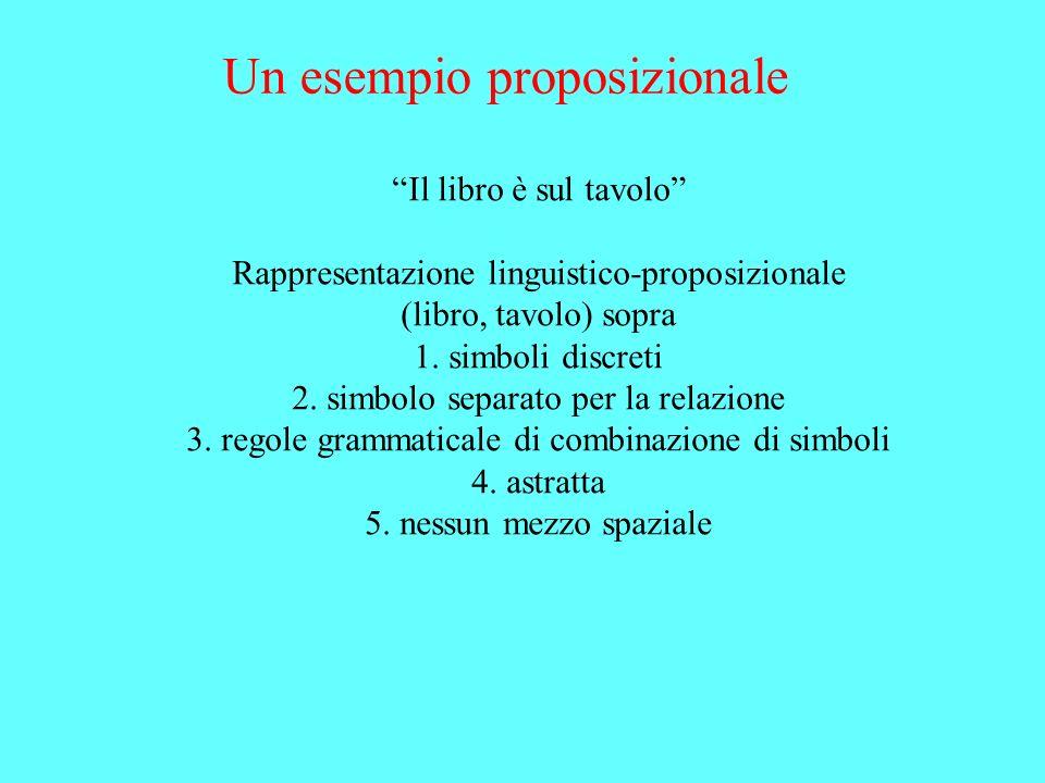 Un esempio proposizionale Il libro è sul tavolo Rappresentazione linguistico-proposizionale (libro, tavolo) sopra 1. simboli discreti 2. simbolo separ