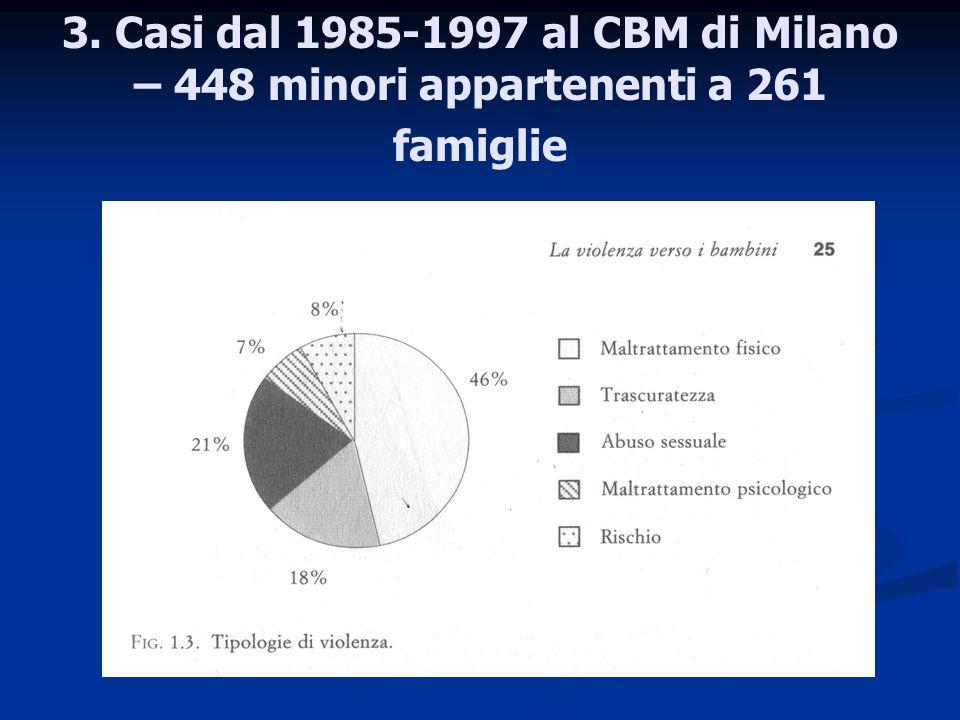 3. Casi dal 1985-1997 al CBM di Milano – 448 minori appartenenti a 261 famiglie