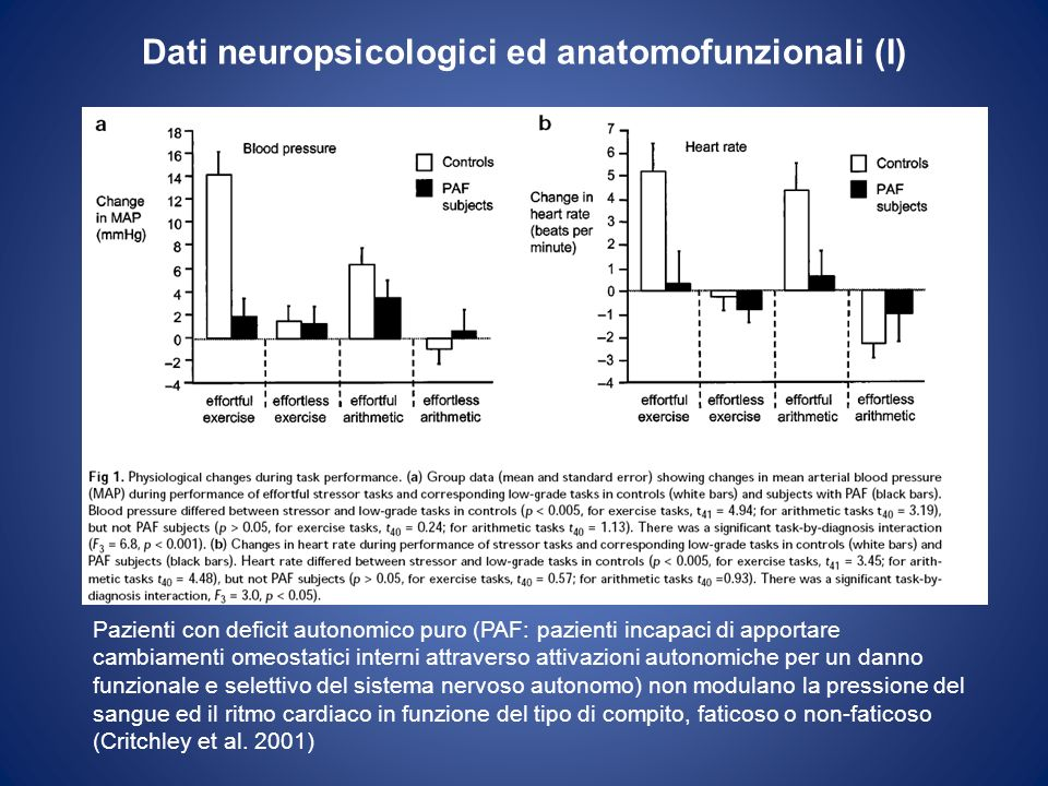 Dati neuropsicologici ed anatomofunzionali (I) Pazienti con deficit autonomico puro (PAF: pazienti incapaci di apportare cambiamenti omeostatici inter