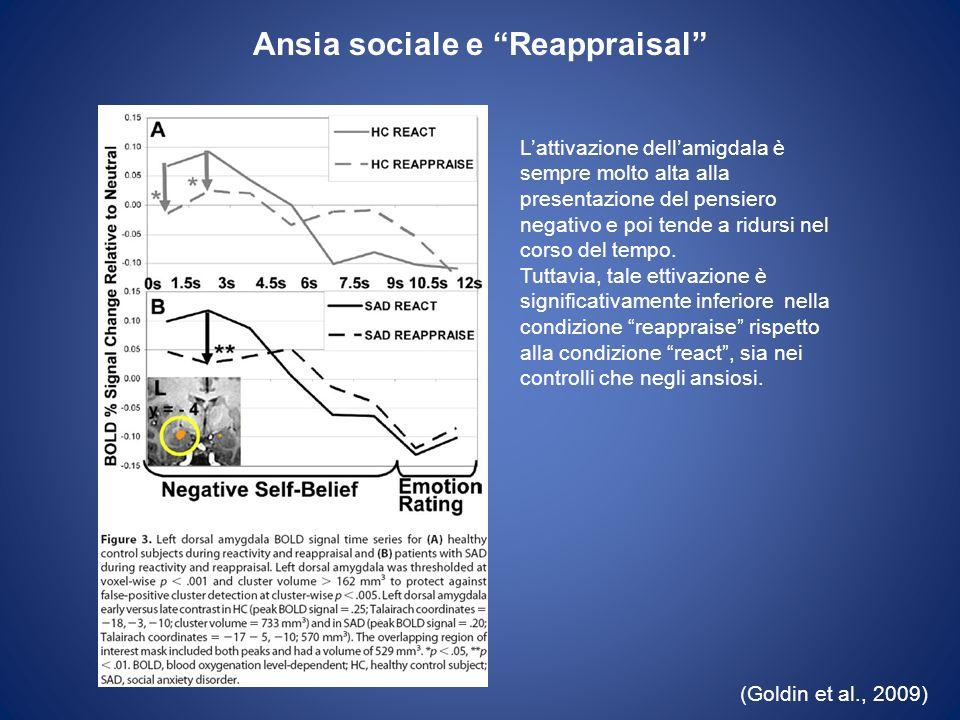 Ansia sociale e Reappraisal (Goldin et al., 2009) Lattivazione dellamigdala è sempre molto alta alla presentazione del pensiero negativo e poi tende a