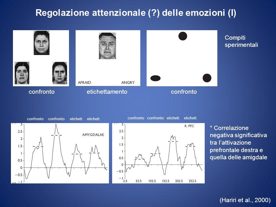 (Hariri et al., 2000) Regolazione attenzionale (?) delle emozioni (I) Compiti sperimentali confrontoetichettamentoconfronto etichett. confronto etiche