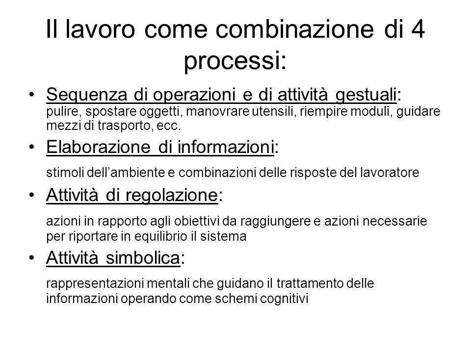 Il lavoro come combinazione di 4 processi: Sequenza di operazioni e di attività gestuali: pulire, spostare oggetti, manovrare utensili, riempire modul