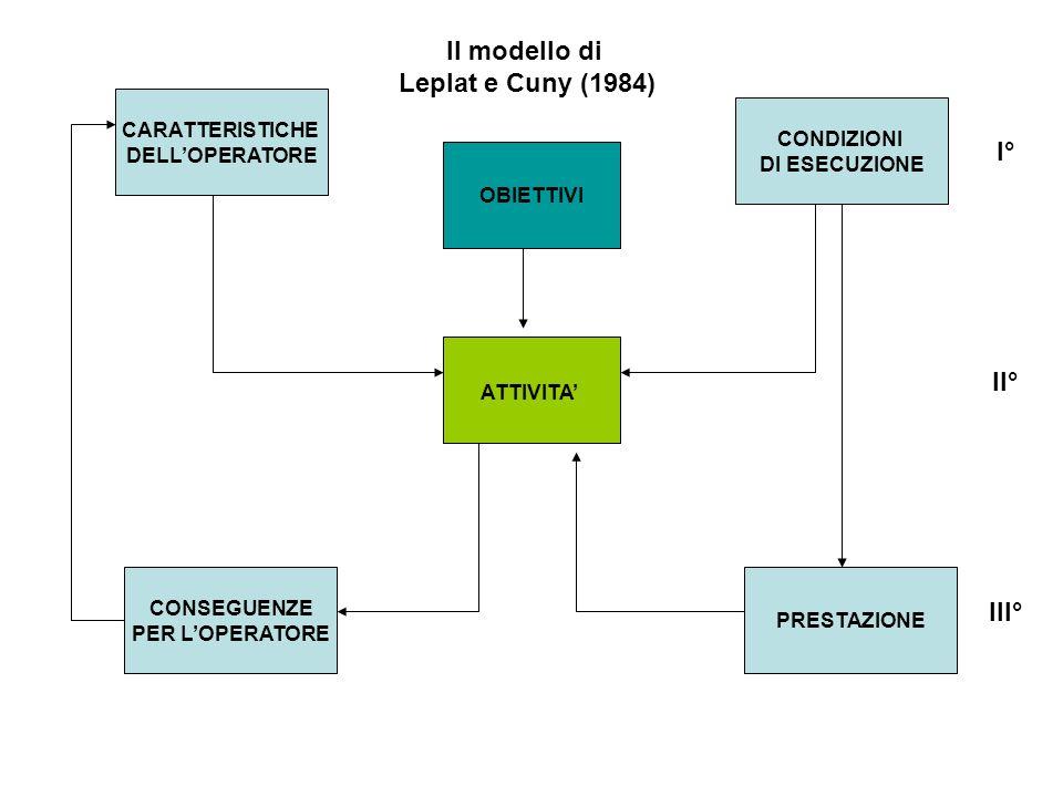 CARATTERISTICHE DELLOPERATORE CONDIZIONI DI ESECUZIONE PRESTAZIONE CONSEGUENZE PER LOPERATORE OBIETTIVI ATTIVITA I° II° III° Il modello di Leplat e Cu