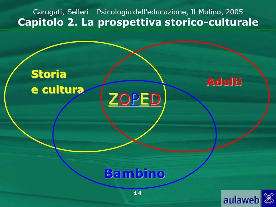 15 Carugati, Selleri - Psicologia delleducazione, Il Mulino, 2005 Capitolo 2.