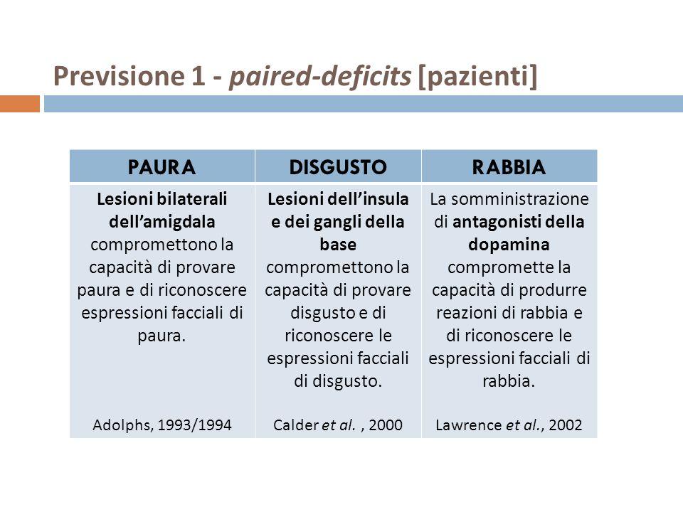 Previsione 1 - paired-deficits [pazienti] PAURADISGUSTORABBIA Lesioni bilaterali dellamigdala compromettono la capacità di provare paura e di riconosc