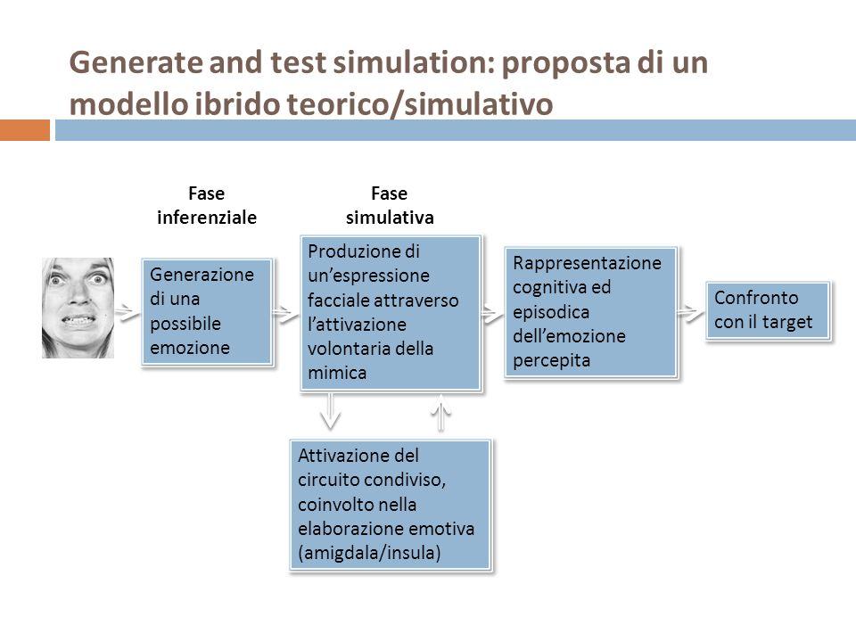 Generate and test simulation: proposta di un modello ibrido teorico/simulativo Generazione di una possibile emozione Produzione di unespressione facci
