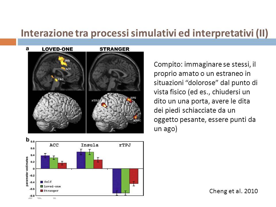 Interazione tra processi simulativi ed interpretativi (II) Compito: immaginare se stessi, il proprio amato o un estraneo in situazioni dolorose dal pu