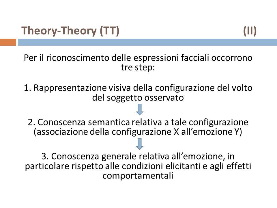 Theory-Theory (TT)(II) Per il riconoscimento delle espressioni facciali occorrono tre step: 1. Rappresentazione visiva della configurazione del volto