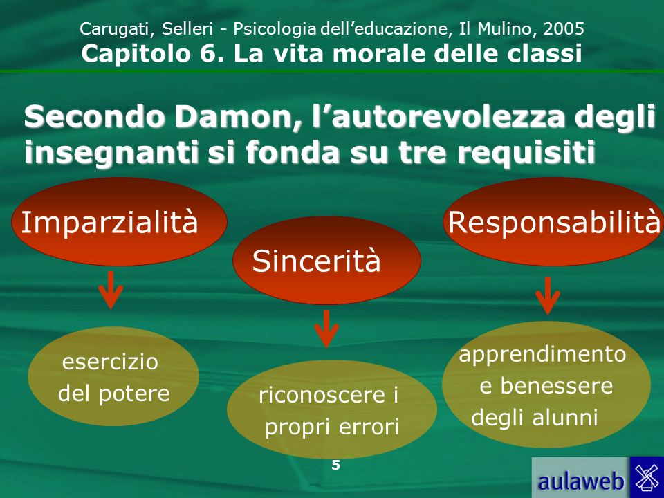 16 Carugati, Selleri - Psicologia delleducazione, Il Mulino, 2005 Capitolo 6.
