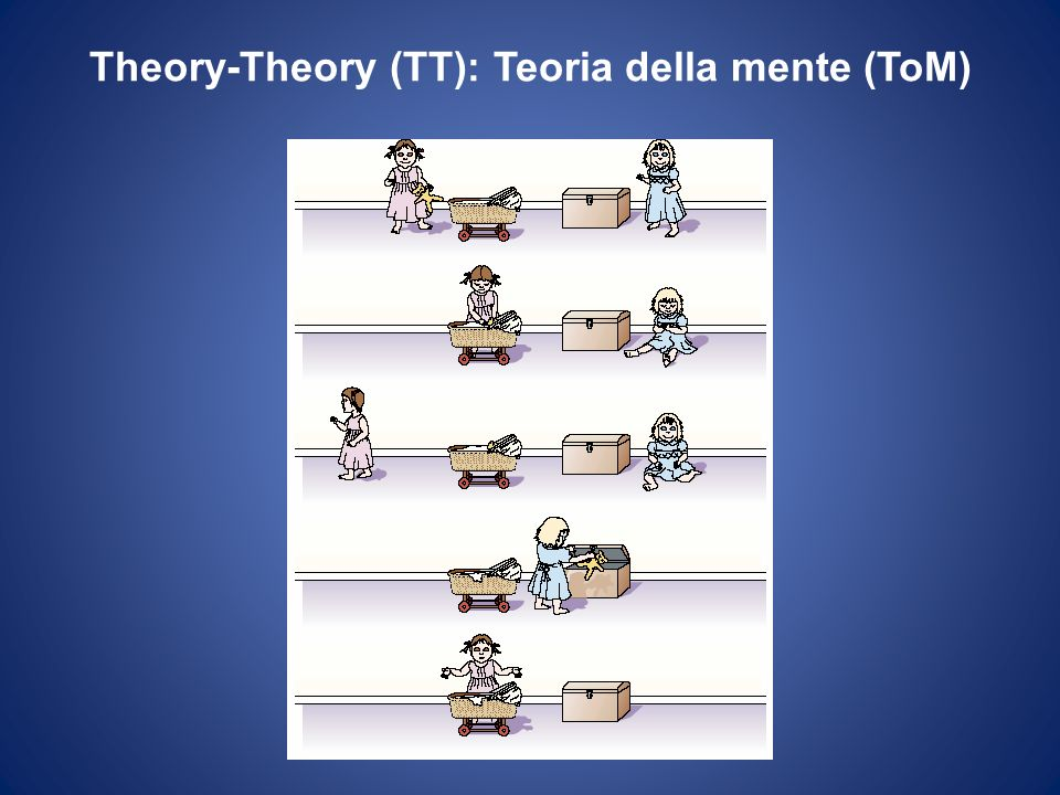 Simulation-Theory (ST): Riconoscimento NON-mediato dalla mimica Goldman e Sripada 2005 as if loopunmediated resonance Rappresentazione condivisa tra il target e losservatore