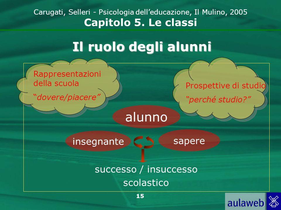 15 Carugati, Selleri - Psicologia delleducazione, Il Mulino, 2005 Capitolo 5. Le classi Il ruolo degli alunni Rappresentazioni della scuola dovere/pia
