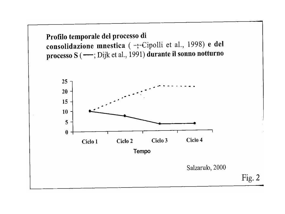 PRECEDENTI STUDI Waterman (1991) analizza i resoconti di sogni di anziani ottenuti tramite la tecnica diaristica (home-dreams).