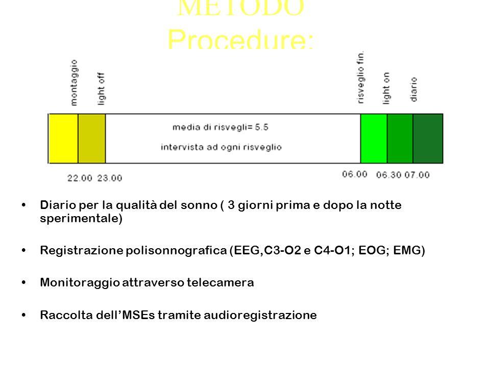 METODO Procedure: Diario per la qualità del sonno ( 3 giorni prima e dopo la notte sperimentale) Registrazione polisonnografica (EEG,C3-O2 e C4-O1; EOG; EMG) Monitoraggio attraverso telecamera Raccolta dellMSEs tramite audioregistrazione