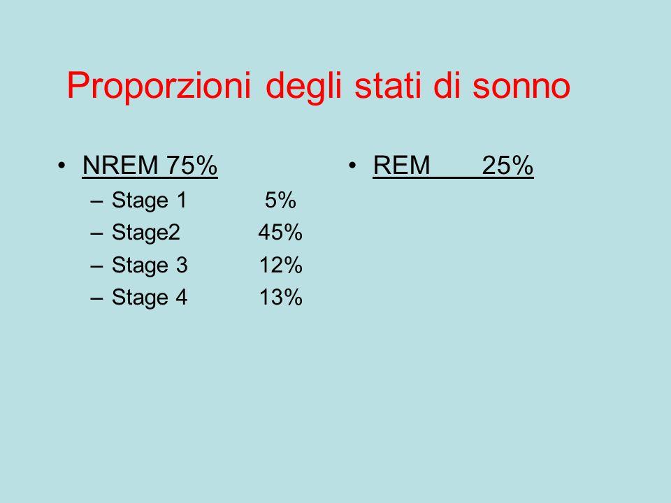 Proporzioni degli stati di sonno NREM 75% –Stage 1 5% –Stage245% –Stage 312% –Stage 413% REM25%