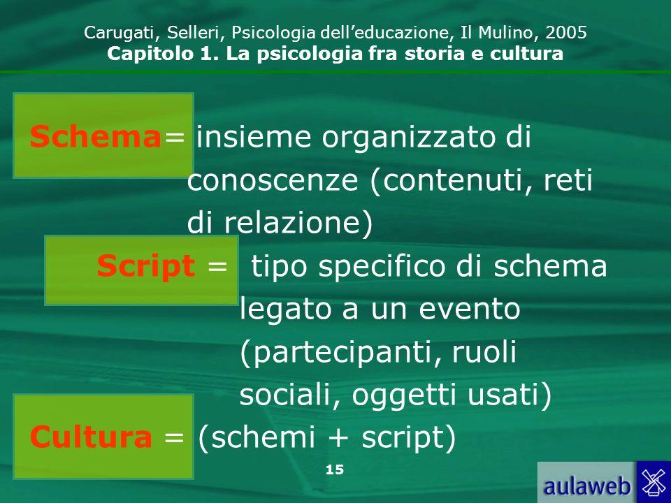 15 Carugati, Selleri, Psicologia delleducazione, Il Mulino, 2005 Capitolo 1.