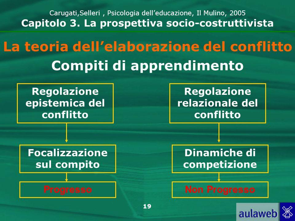 19 Carugati,Selleri, Psicologia delleducazione, Il Mulino, 2005 Capitolo 3. La prospettiva socio-costruttivista La teoria dellelaborazione del conflit
