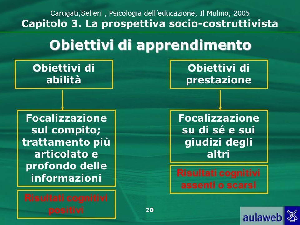 20 Carugati,Selleri, Psicologia delleducazione, Il Mulino, 2005 Capitolo 3. La prospettiva socio-costruttivista Obiettivi di apprendimento Obiettivi d