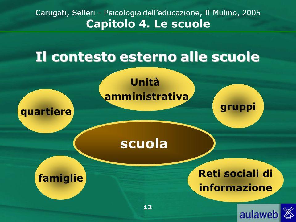 12 Carugati, Selleri - Psicologia delleducazione, Il Mulino, 2005 Capitolo 4. Le scuole Il contesto esterno alle scuole scuola quartiere Unità amminis