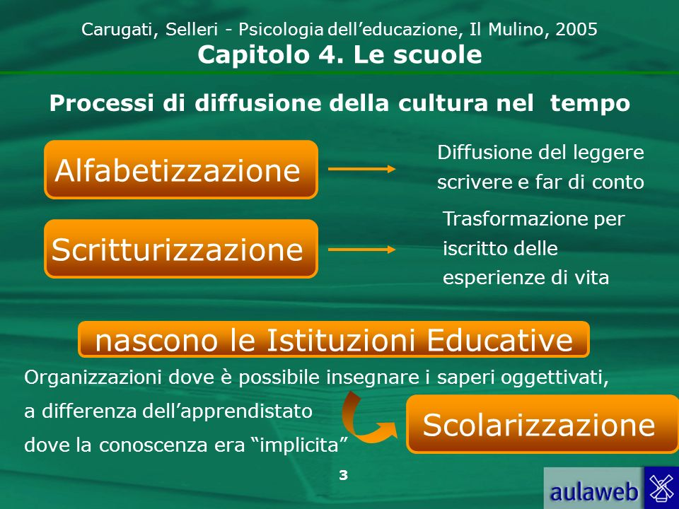 3 Carugati, Selleri - Psicologia delleducazione, Il Mulino, 2005 Capitolo 4. Le scuole Alfabetizzazione Diffusione del leggere scrivere e far di conto