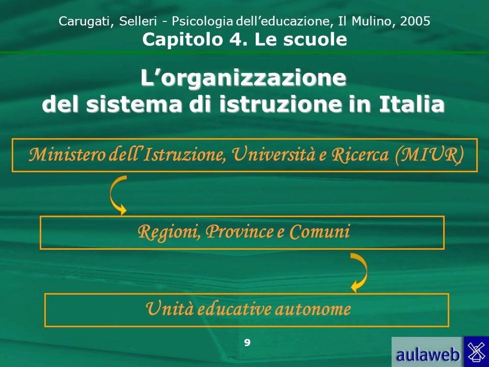 9 Carugati, Selleri - Psicologia delleducazione, Il Mulino, 2005 Capitolo 4. Le scuole Lorganizzazione del sistema di istruzione in Italia Ministero d