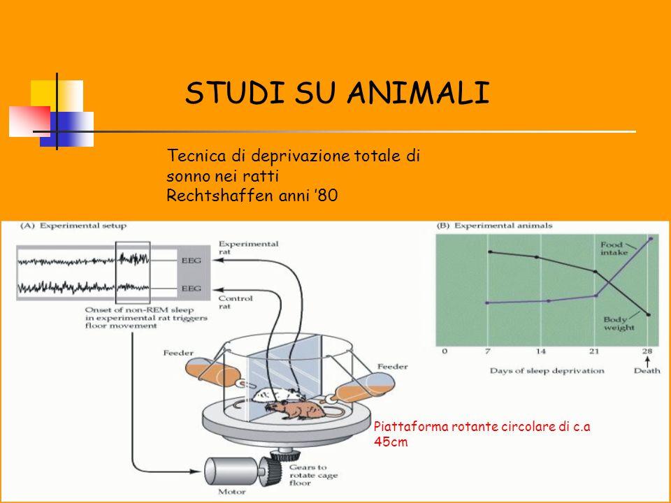 STUDI SU ANIMALI Tecnica di deprivazione totale di sonno nei ratti Rechtshaffen anni 80 Piattaforma rotante circolare di c.a 45cm