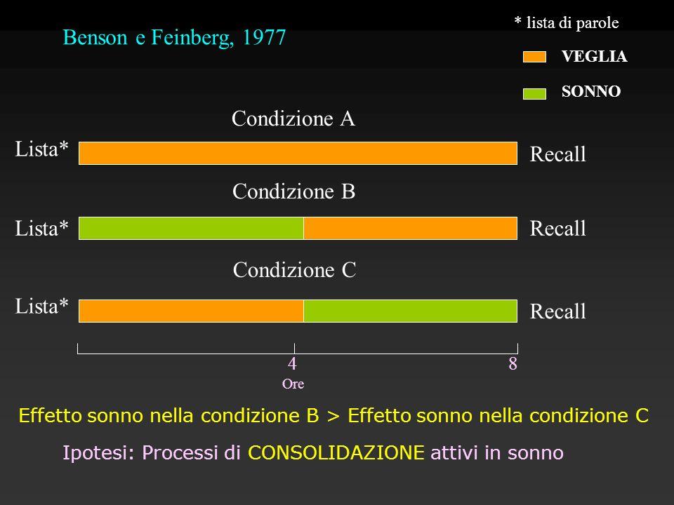 Benson e Feinberg, 1977 Ore 4 8 Lista* Condizione A Condizione B Condizione C VEGLIA SONNO * lista di parole Recall Effetto sonno nella condizione B >