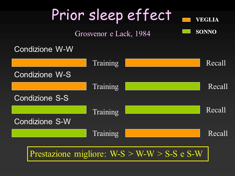 Prior sleep effect VEGLIA SONNO Prestazione migliore: W-S > W-W > S-S e S-W Condizione W-W Recall Training Recall Condizione S-W Condizione S-S Condiz