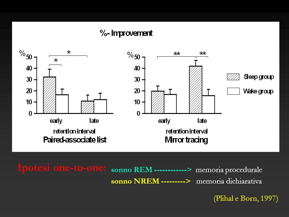 Ipotesi one-to-one: sonno REM ------------> memoria procedurale sonno NREM ---------> memoria dichiarativa (Plihal e Born, 1997)