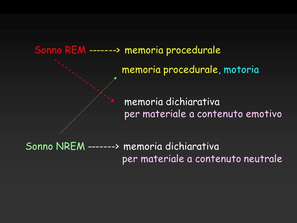Sonno REM -------> memoria procedurale memoria dichiarativa per materiale a contenuto emotivo Sonno NREM -------> memoria dichiarativa per materiale a