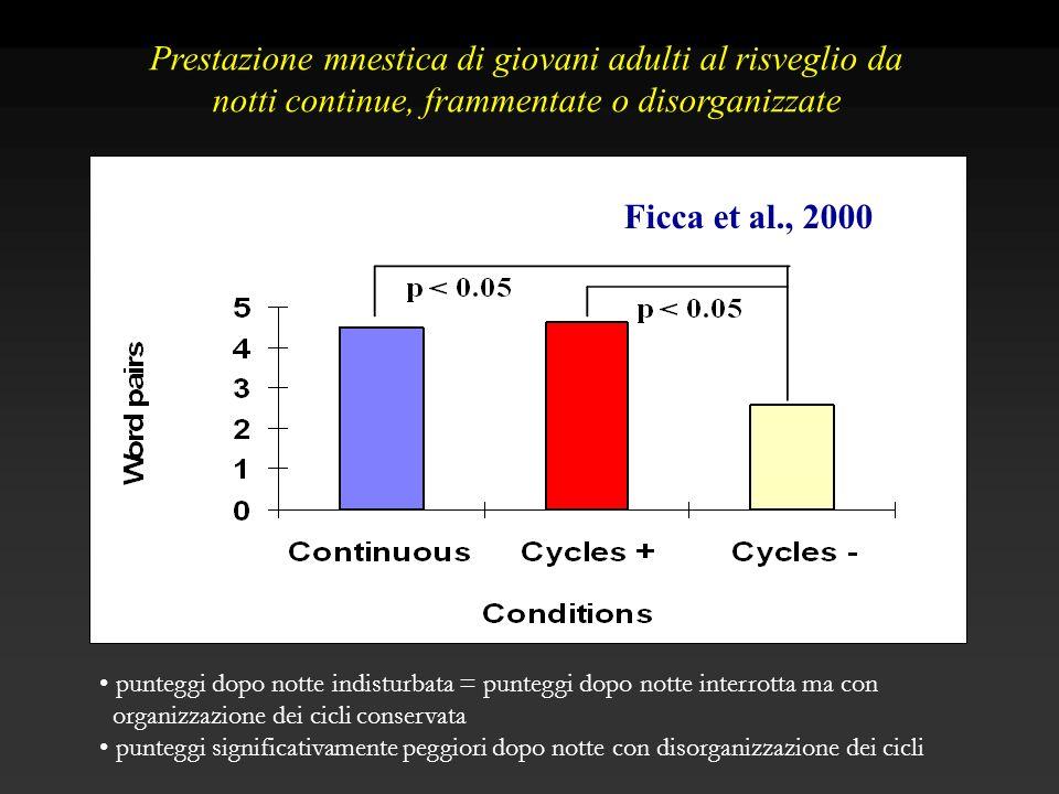 Ficca et al., 2000 Prestazione mnestica di giovani adulti al risveglio da notti continue, frammentate o disorganizzate punteggi dopo notte indisturbat