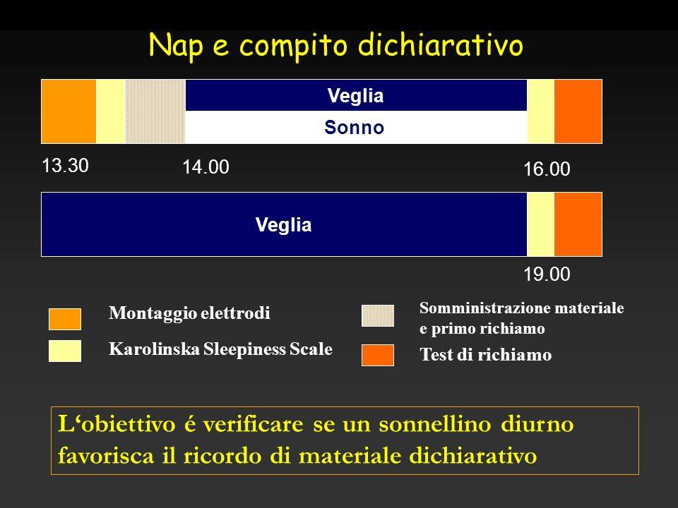 Veglia 13.30 14.00 16.00 Sonno Nap e compito dichiarativo Montaggio elettrodi Karolinska Sleepiness Scale Test di richiamo 19.00 Somministrazione mate