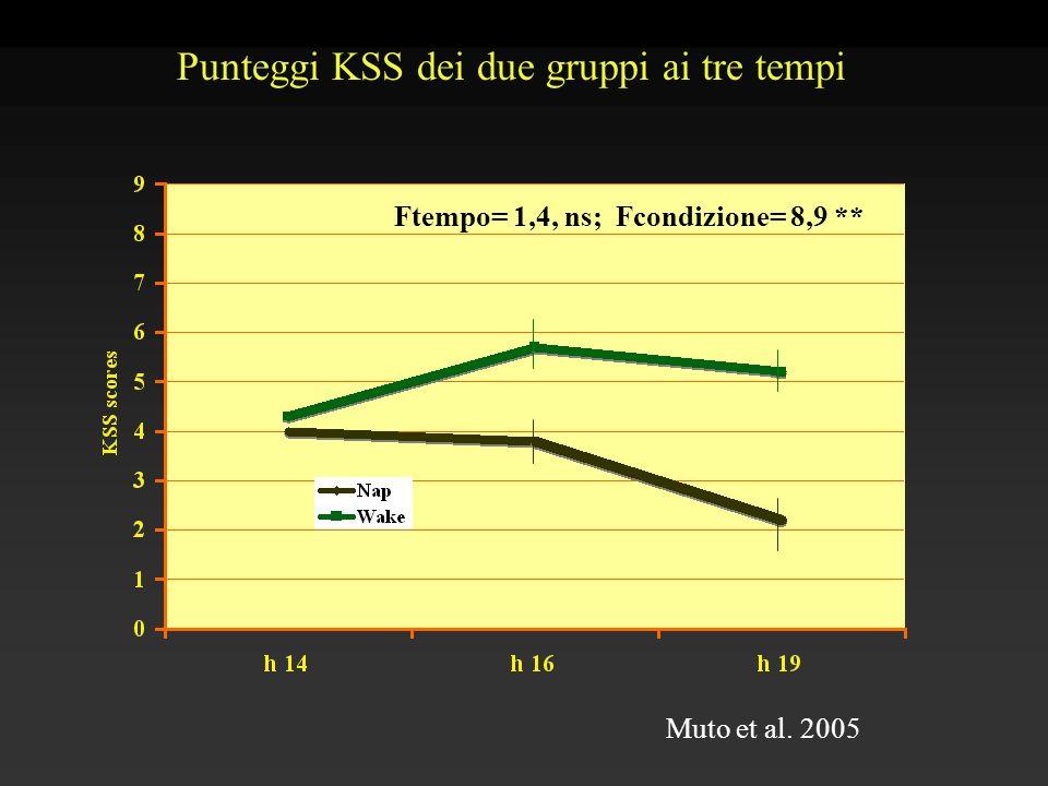 Ftempo= 1,4, ns; Fcondizione= 8,9 ** Punteggi KSS dei due gruppi ai tre tempi Muto et al. 2005