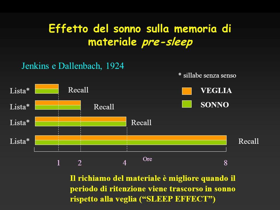 Effetto del sonno sulla memoria di materiale pre-sleep Jenkins e Dallenbach, 1924 Lista* Recall Lista* Recall VEGLIA SONNO * sillabe senza senso Il ri
