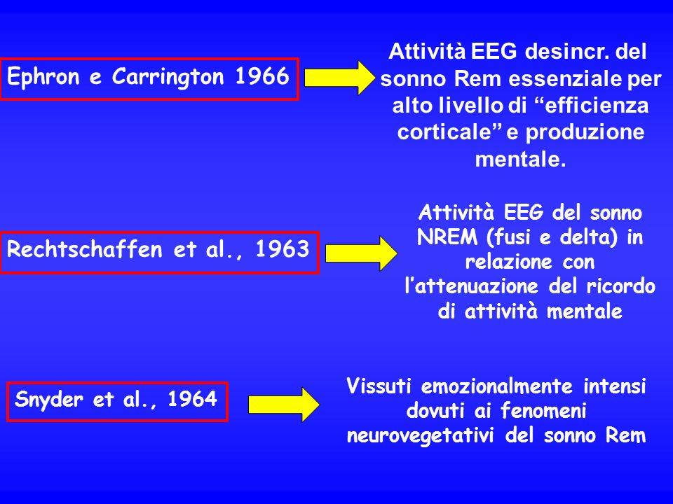 Ephron e Carrington 1966 Attività EEG desincr. del sonno Rem essenziale per alto livello di efficienza corticale e produzione mentale. Rechtschaffen e