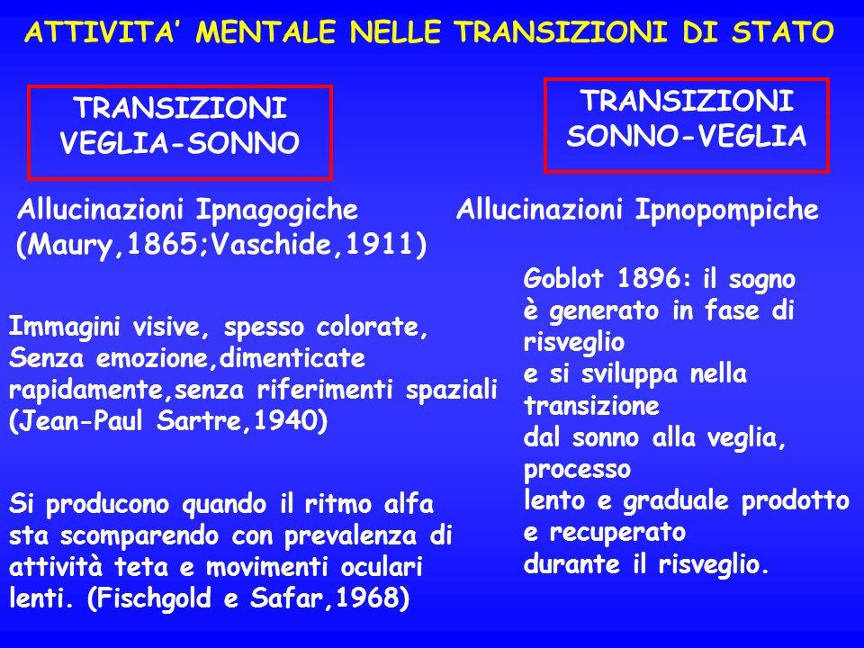 ATTIVITA MENTALE NELLE TRANSIZIONI DI STATO TRANSIZIONI VEGLIA-SONNO TRANSIZIONI SONNO-VEGLIA Allucinazioni Ipnagogiche (Maury,1865;Vaschide,1911) Imm