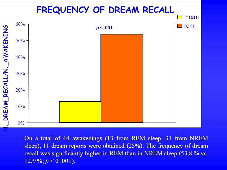 FREQUENCY OF DREAM RECALL N._DREAM_RECALL/N._AWAKENING 0% 10% 20% 30% 40% 50% 60% p <.001 nrem rem On a total of 44 awakenings (13 from REM sleep, 31