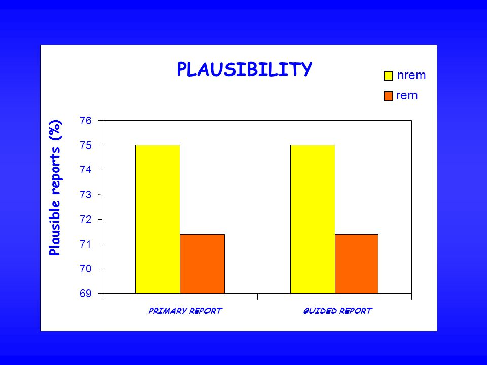 PLAUSIBILITY 69 70 71 72 73 74 75 76 PRIMARY REPORTGUIDED REPORT nrem rem Plausible reports (%)