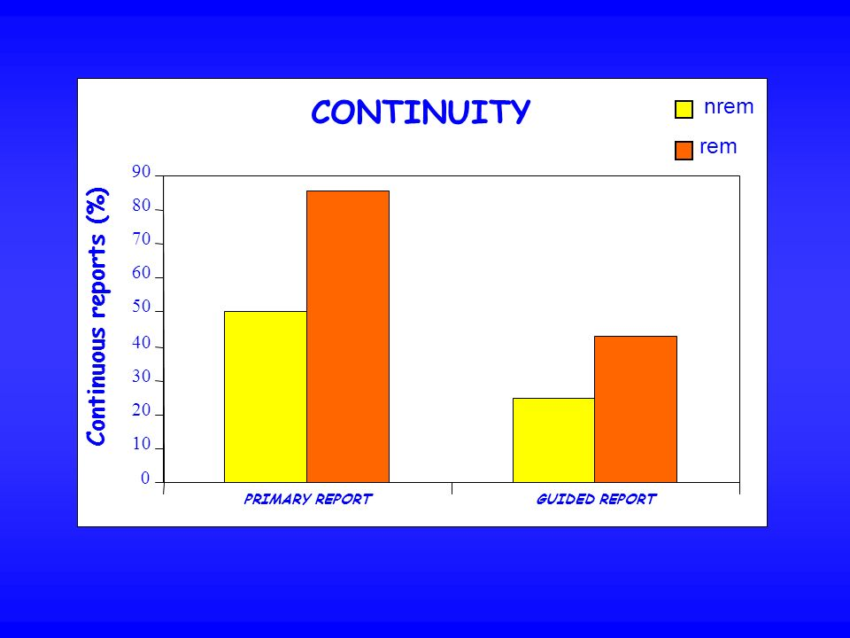 CONTINUITY 0 10 20 30 40 50 60 70 80 90 nrem rem Continuous reports (%) PRIMARY REPORTGUIDED REPORT