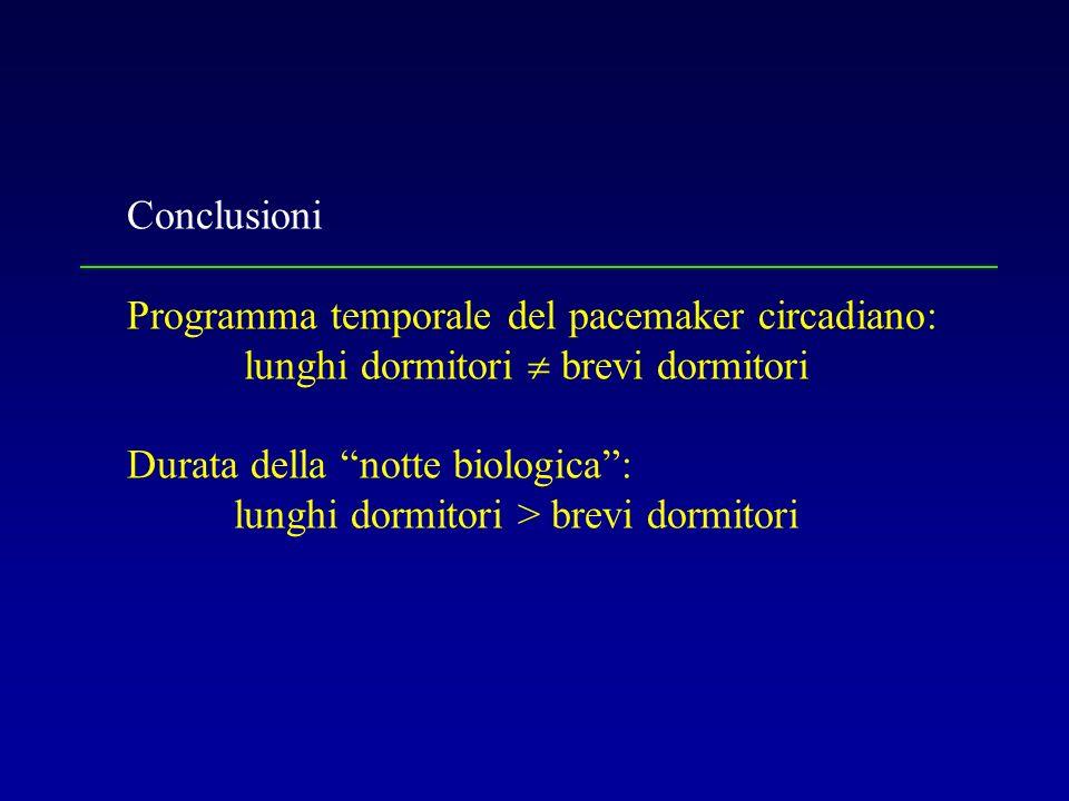 Conclusioni Programma temporale del pacemaker circadiano: lunghi dormitori brevi dormitori Durata della notte biologica: lunghi dormitori > brevi dorm