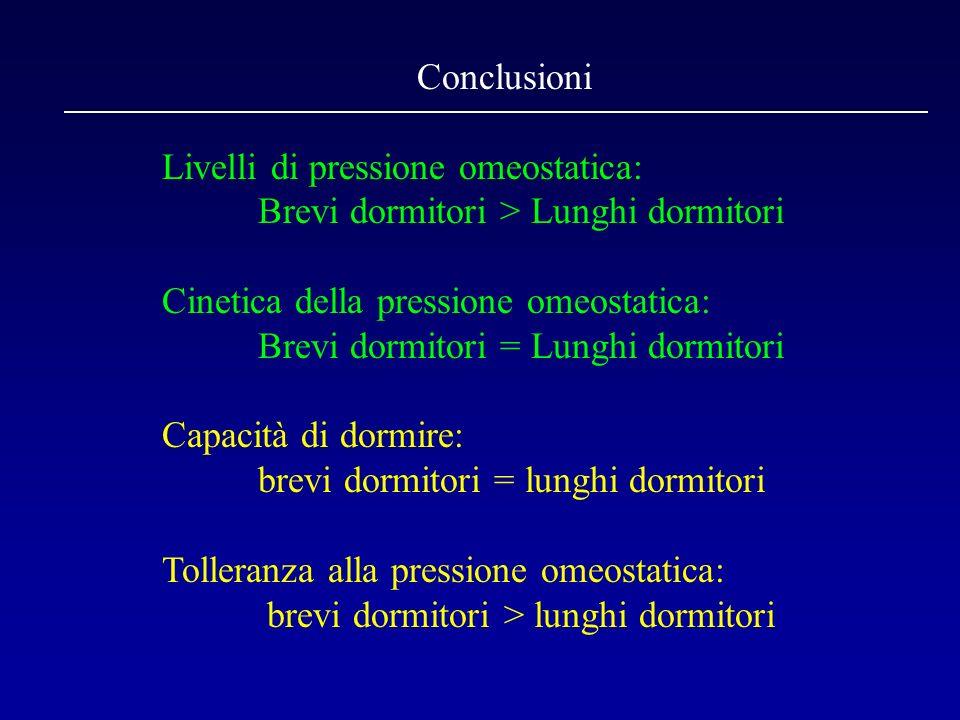 Conclusioni Livelli di pressione omeostatica: Brevi dormitori > Lunghi dormitori Cinetica della pressione omeostatica: Brevi dormitori = Lunghi dormit