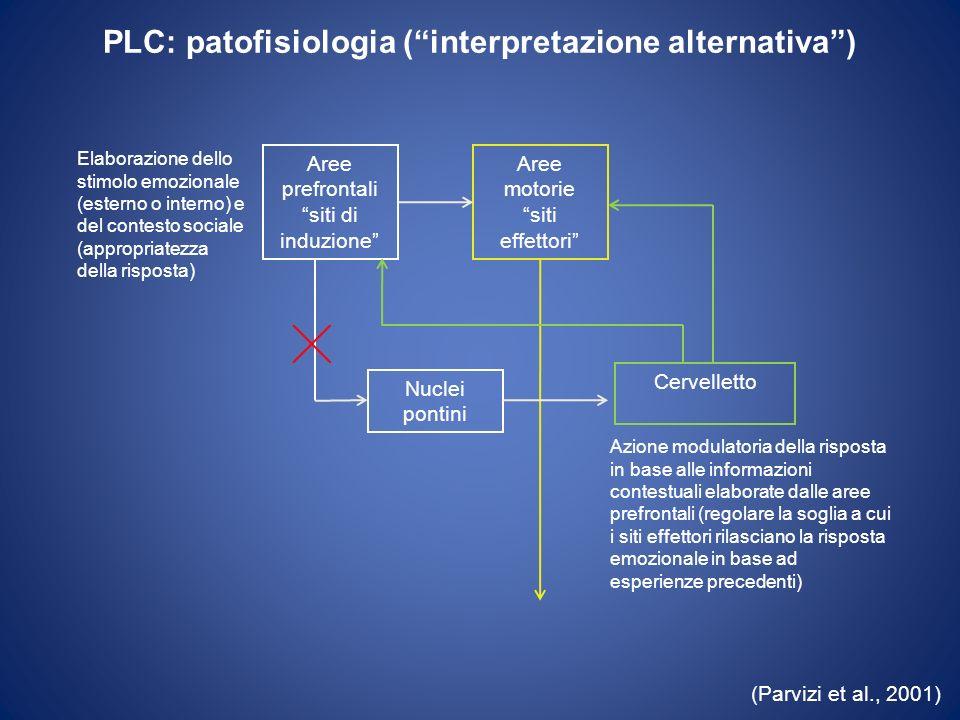 PLC: patofisiologia (interpretazione alternativa) Aree motorie siti effettori Nuclei pontini (Parvizi et al., 2001) Aree prefrontali siti di induzione