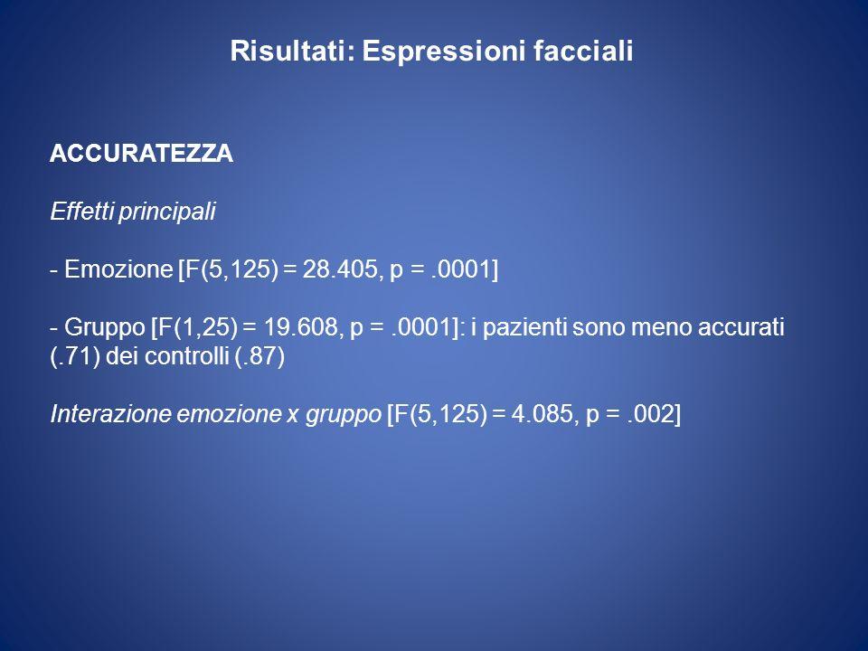 Risultati: Espressioni facciali ACCURATEZZA Effetti principali - Emozione [F(5,125) = 28.405, p =.0001] - Gruppo [F(1,25) = 19.608, p =.0001]: i pazie