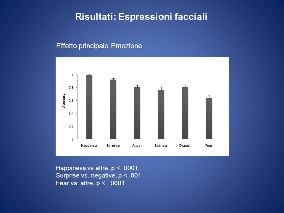Risultati: Espressioni facciali Happiness vs altre, p <.0001 Surprise vs. negative, p <.001 Fear vs. altre, p <. 0001 Effetto principale Emozione