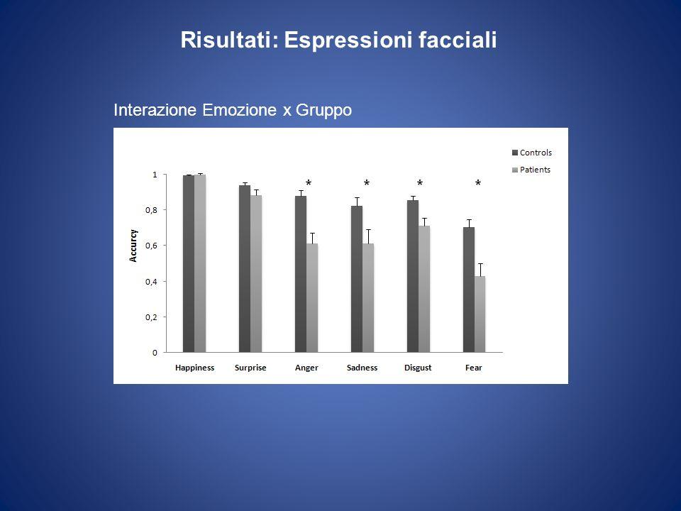 Risultati: Espressioni facciali Interazione Emozione x Gruppo