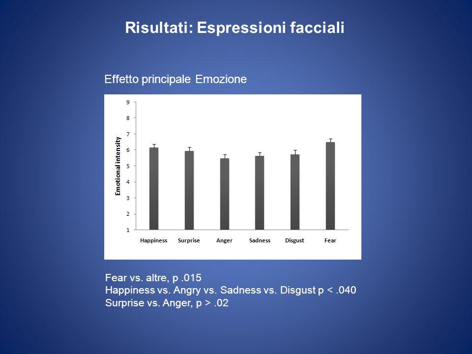 Risultati: Espressioni facciali Fear vs. altre, p.015 Happiness vs. Angry vs. Sadness vs. Disgust p <.040 Surprise vs. Anger, p >.02 Effetto principal