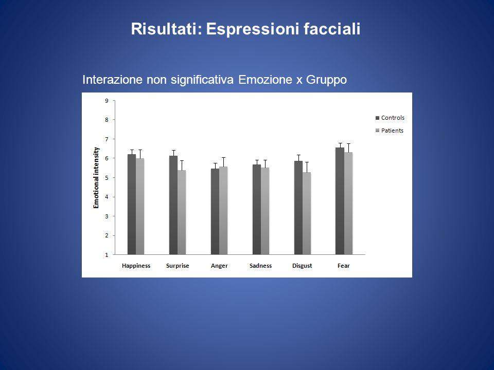 Risultati: Espressioni facciali Interazione non significativa Emozione x Gruppo