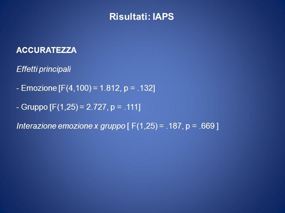 Risultati: IAPS ACCURATEZZA Effetti principali - Emozione [F(4,100) = 1.812, p =.132] - Gruppo [F(1,25) = 2.727, p =.111] Interazione emozione x grupp