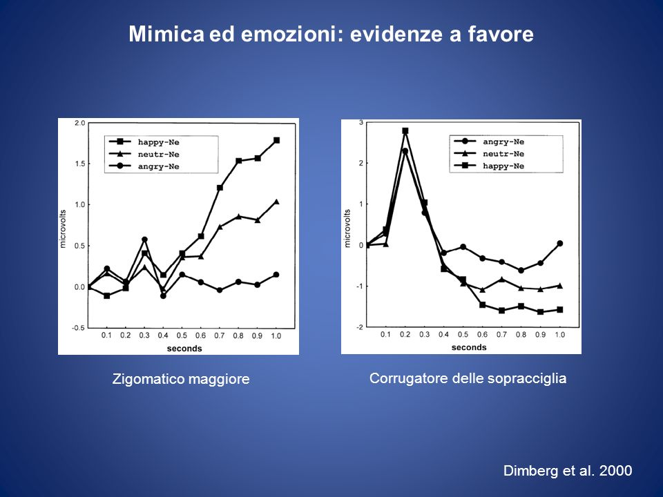 Zigomatico maggiore Corrugatore delle sopracciglia Dimberg et al. 2000 Mimica ed emozioni: evidenze a favore